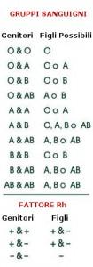 Tabella delle possibili combinazioni - trasmissione genetica del gruppo sanguigno